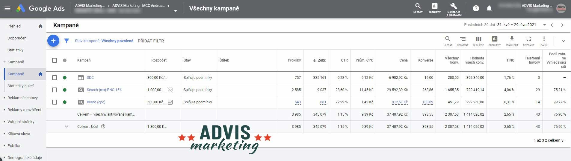 PPC Google ADS Statistika